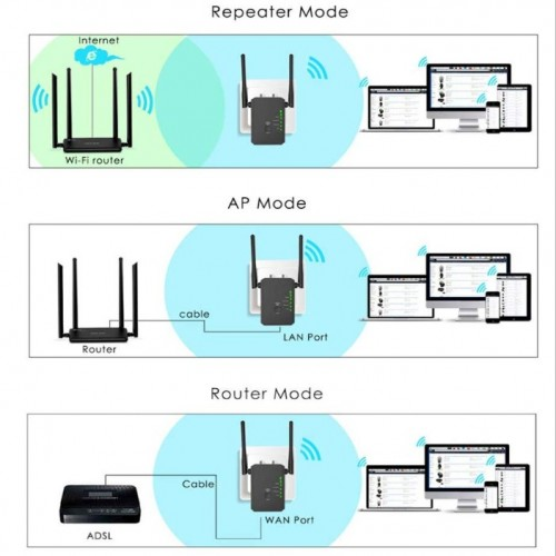 Dual wlan repeater Modell 3